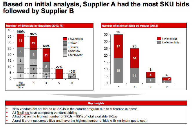 power of suppliers analysis Supplier power — the ability of suppliers to increase the cost of their product or service competitive rivalry — the intensity of competitive activity which this five forces analysis has shown that while there are few threats and little supplier bargaining power, it is not good that the market is effectively.